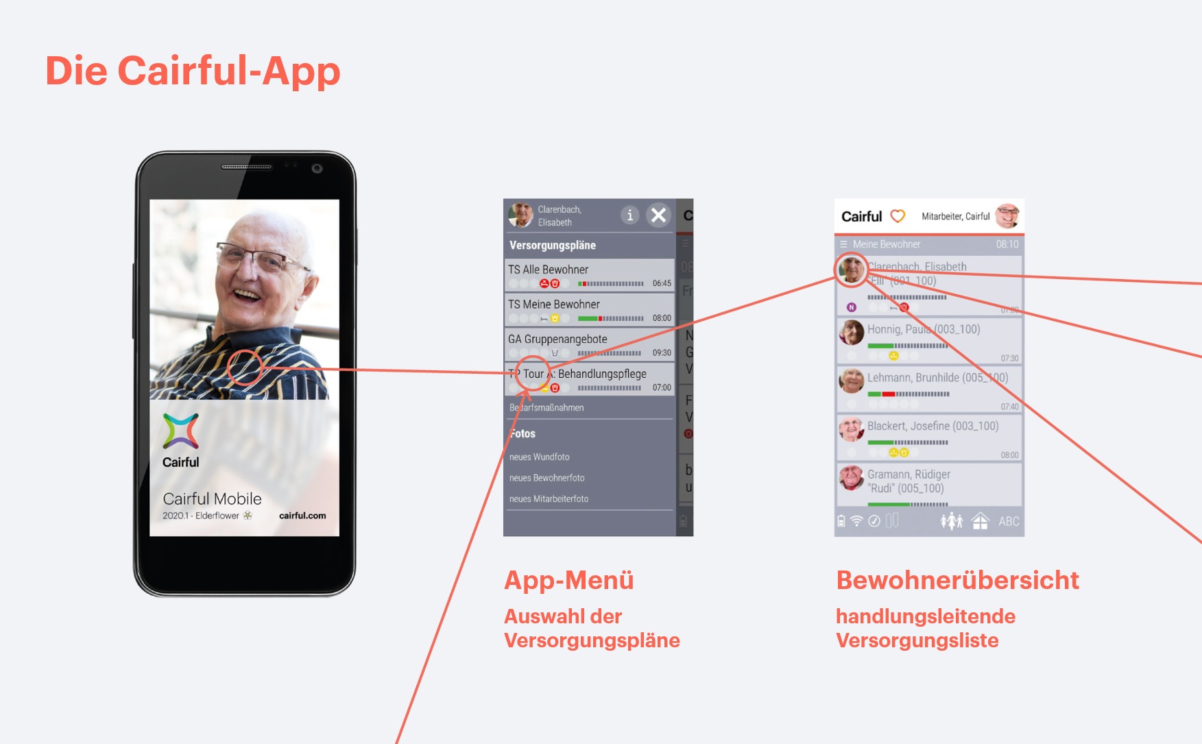 Cairful-Pflege - Cairful-App