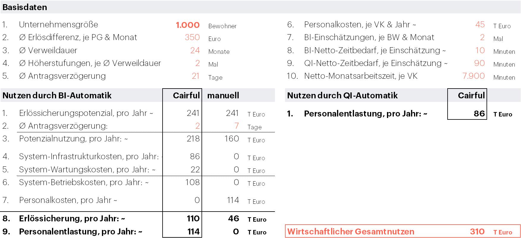 Cairful-Pflege - Nutzenrechnung - Cairful-GmbH
