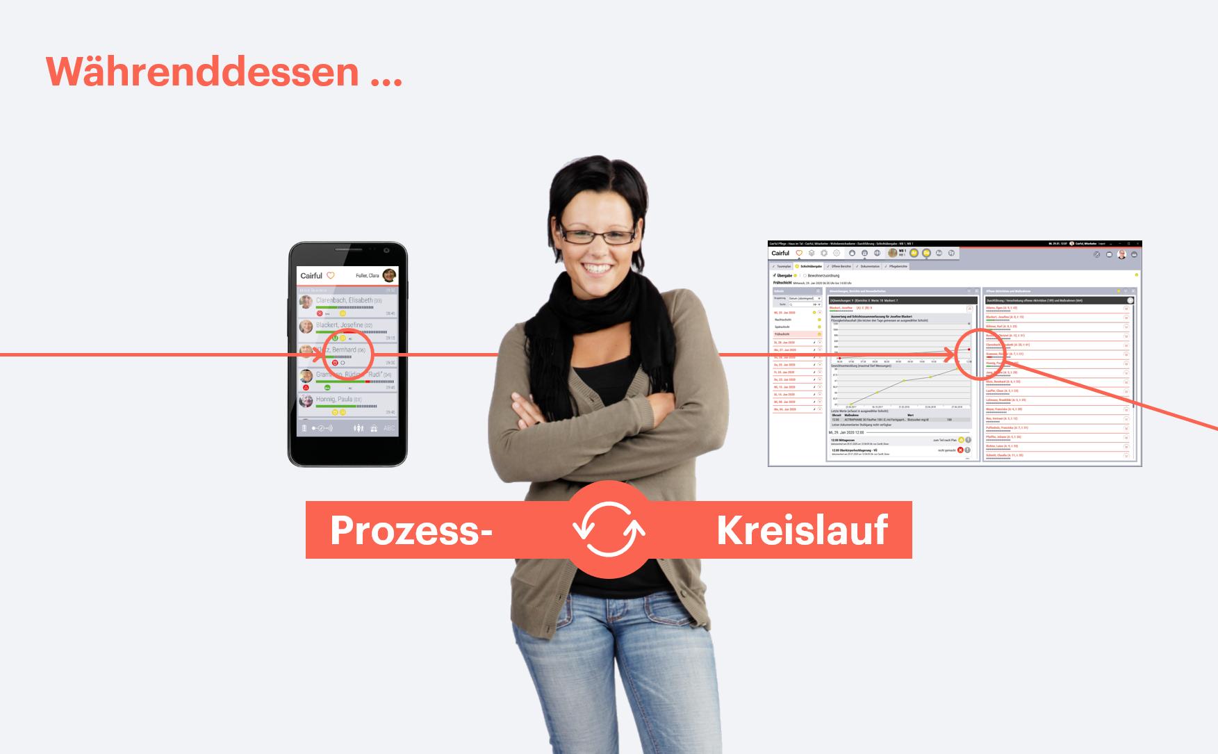 Cairful-Pflege - Pflegeprozess-Kreislauf - Cairful GmbH