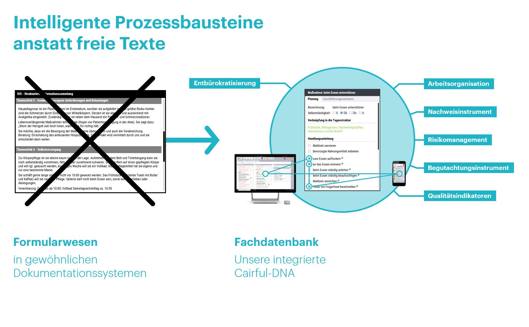 Konzepte - Intelligente-Bausteine - Cairful GmbH