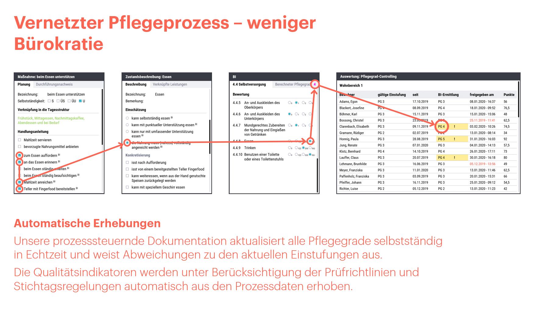 Konzepte - Vernetzter-Pflegeprozess - Cairful GmbH