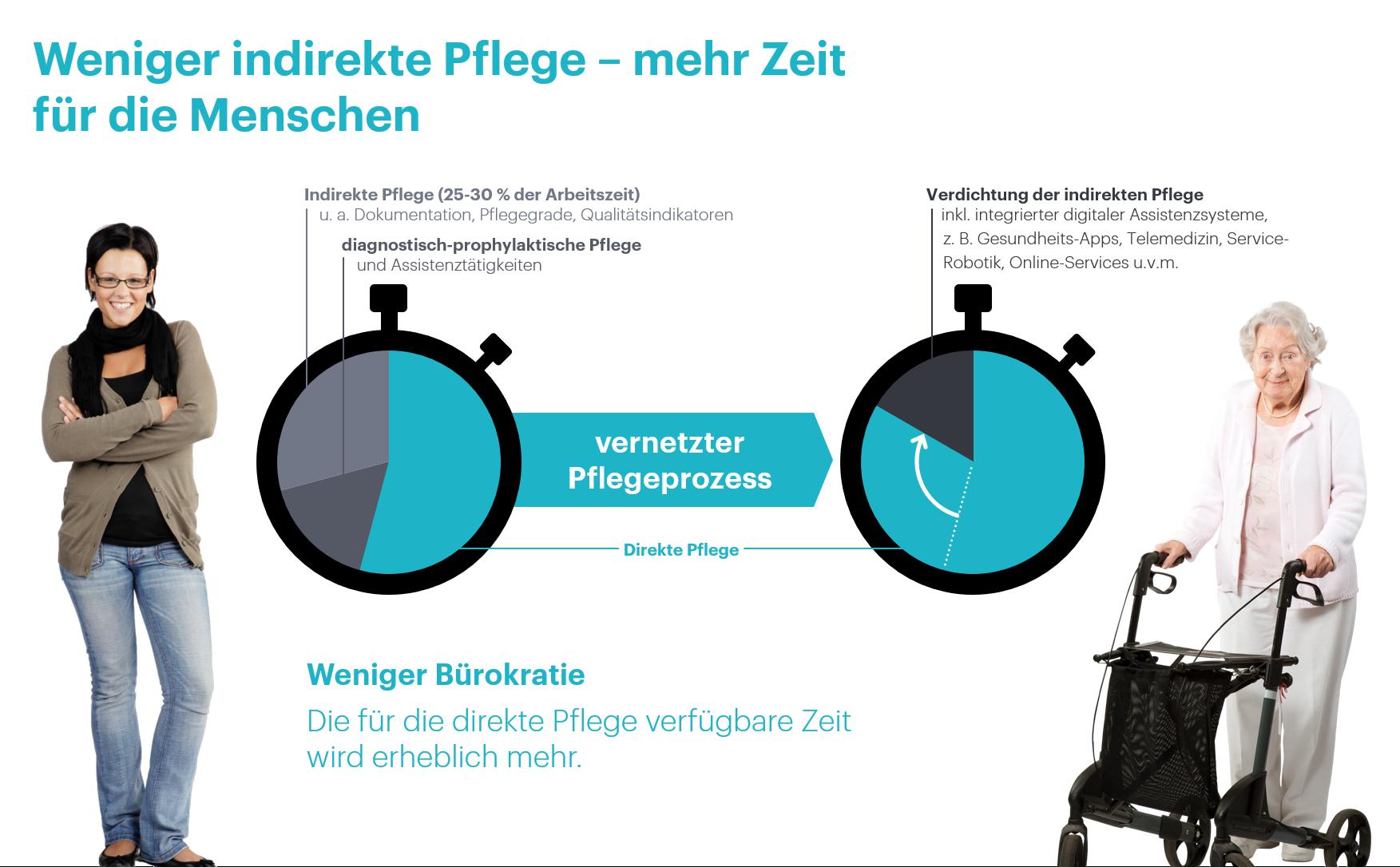 Konzepte - Weniger-indirekte-Pflege - Cairful GmbH